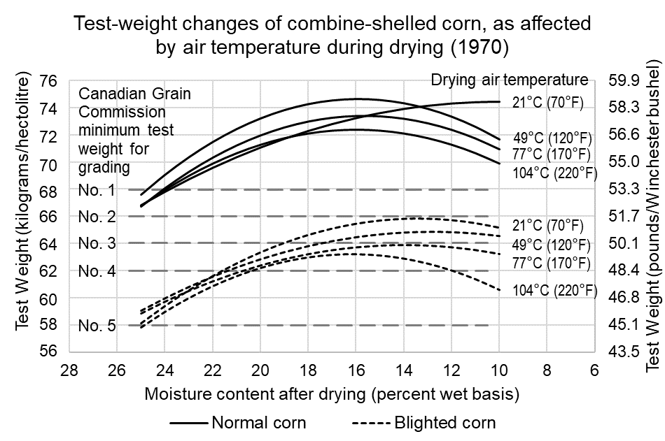 This graph shows the change in corn test weight as the corn is dried at different air temperatures.