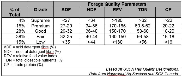 Table 1. 2019 Alfalfa Quality Summary