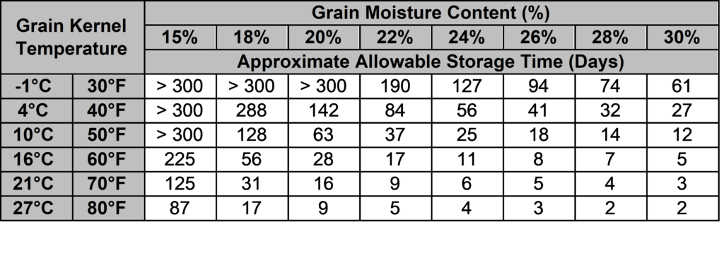 This table shows the allowable storage time for corn, in days, when stored at various moistures and temperatures
