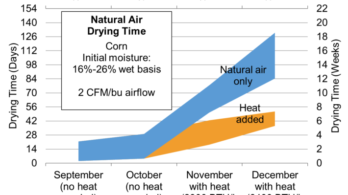 This graph shows the estimated time for natural air drying of corn, with and without additional heat added.