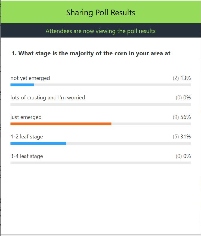 corn planting progress survey for Eastern Ontario taken May 27, 2020. 13% not yet emerged; 56% just emerged; 31% 1-2 leaf stage