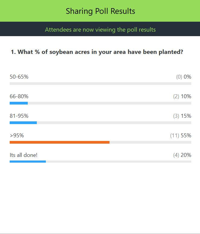 Poll results: what percent of soybean acres are planted in your area? 10% of responses were 66-80%; 15% of responses were 81-95% of acres planted; 55% said over 95% of acres were in; 20% said it's all done