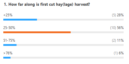 Poll results. How far along is first cut hay or haylage in your area? 28% said less than a quarter done; 56% said between a quarter and half done; 11% said between half and three-quarters done; 6% said more than three-quarters done