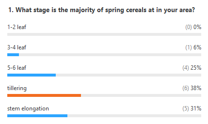 Poll results. What stage is the majority of spring cereals in your area? 6% said 3-4 leaf; 25% said 5-6 leaf; 38% said tillering; 31% said stem elongation