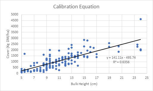2020 calibration equation for a rising plate meter
