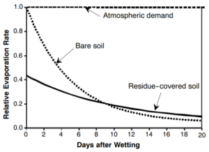 Figure 1. Relative evaporation rate from bare soil and residue-covered soil. (van Donk et al., 2010)