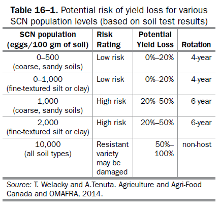 Table 16-1. Potential Risk of Yield Loss for various SCN population levels (based on soil test results).