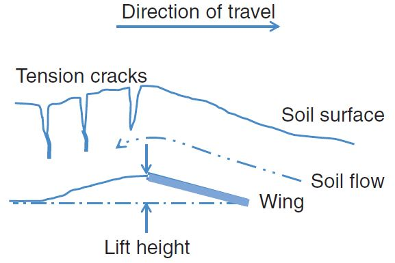 Figure 2. Diagram showing tension cracks developed in soil flowing over a wing. (from Spoor, 2006)