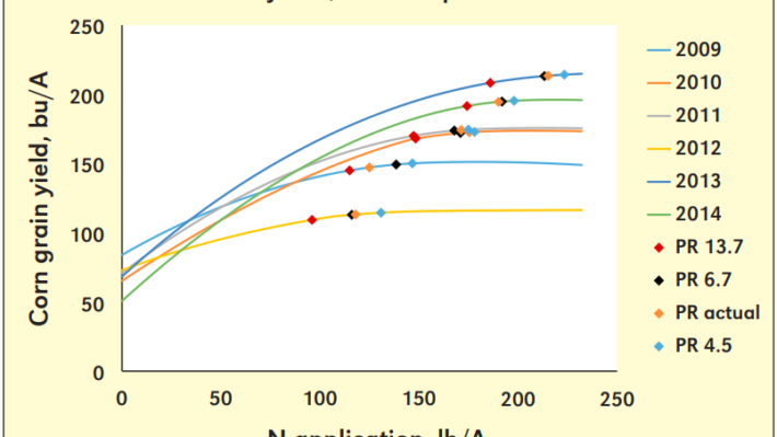 Figure 1. Curves indicate fitted corn grain yield response to applied N at Elora, Ontario. Points indicate the economically optimal N rates for price ratios (PR) varying from 4.5 to 13.7 lb corn per lb of N. (Figure and caption from Deen et al, 2015)